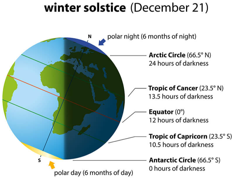 winter solstice on earth